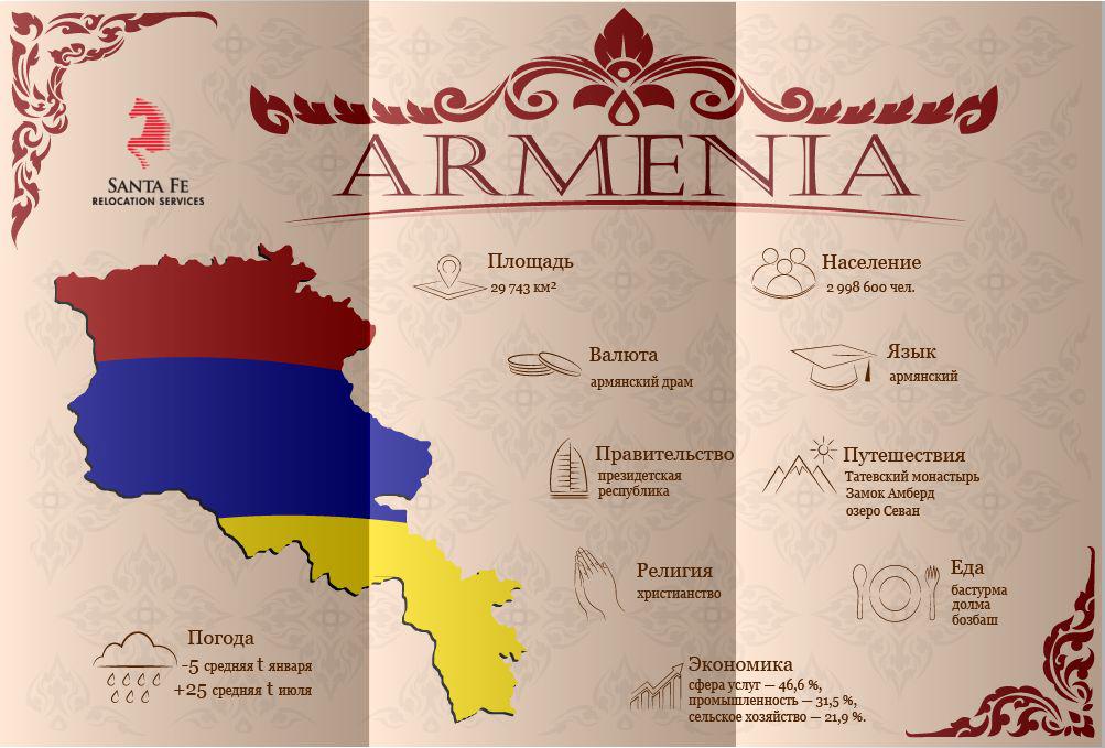 Памятка переезжающим в Армению